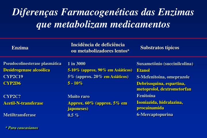 Diferenças Farmacogenéticas das Enzimas que metabolizam medicamentos