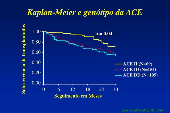 Kaplan-Meier e genótipo da ACE
