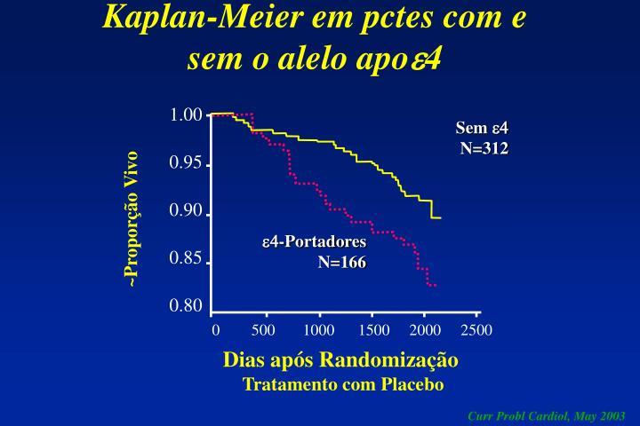 Kaplan-Meier em pctes com e sem o alelo