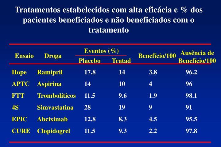 Tratamentos estabelecidos com alta eficácia e % dos pacientes beneficiados e não beneficiados com o tratamento