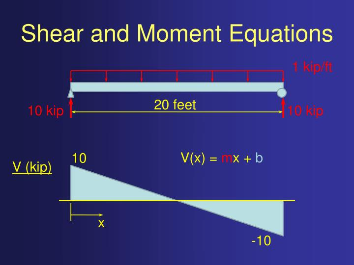 Shear and Moment Equations