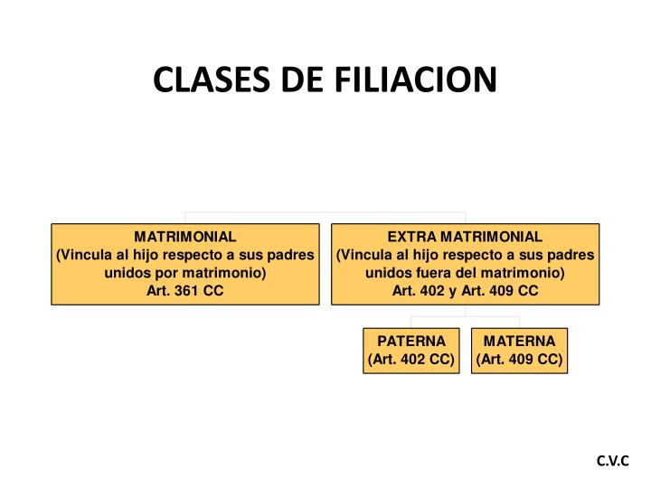 CLASES DE FILIACION
