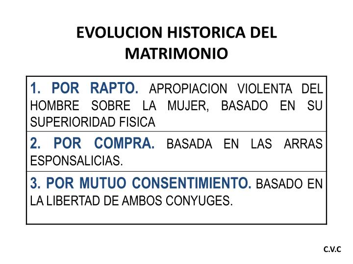 EVOLUCION HISTORICA DEL MATRIMONIO