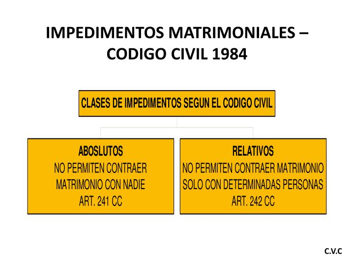 IMPEDIMENTOS MATRIMONIALES –  CODIGO CIVIL 1984