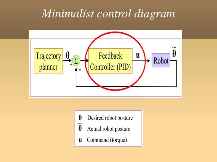 Minimalist control diagram