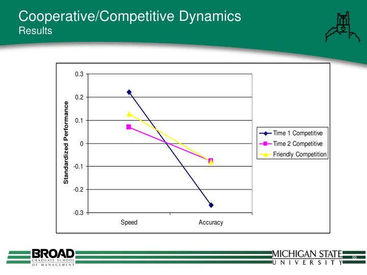 Cooperative/Competitive Dynamics