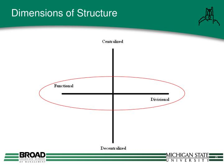 Dimensions of Structure