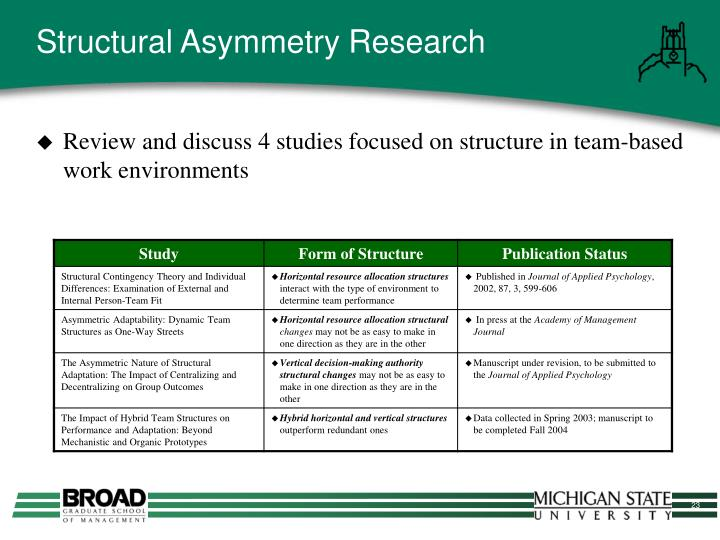 Structural Asymmetry Research
