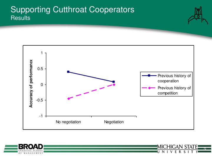 Supporting Cutthroat Cooperators