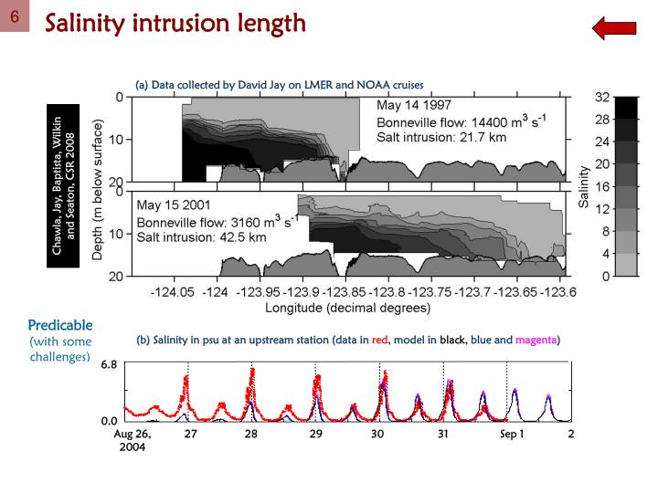 Salinity intrusion length