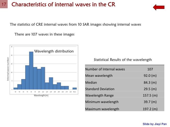 Characteristics of internal waves in the CR