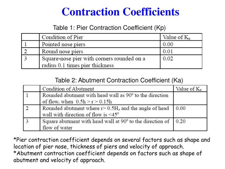 Contraction Coefficients