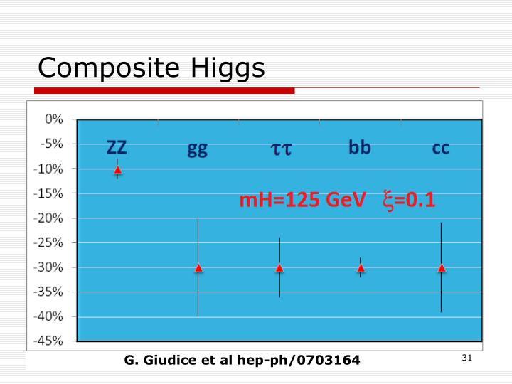 Composite Higgs
