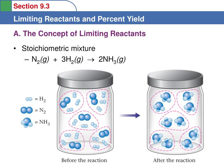 A the concept of limiting reactants