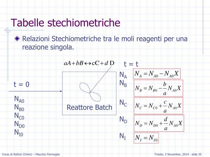 Relazioni Stechiometriche tra le moli reagenti per una reazione singola.
