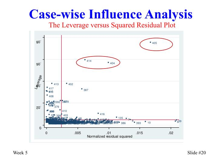 Case-wise Influence Analysis