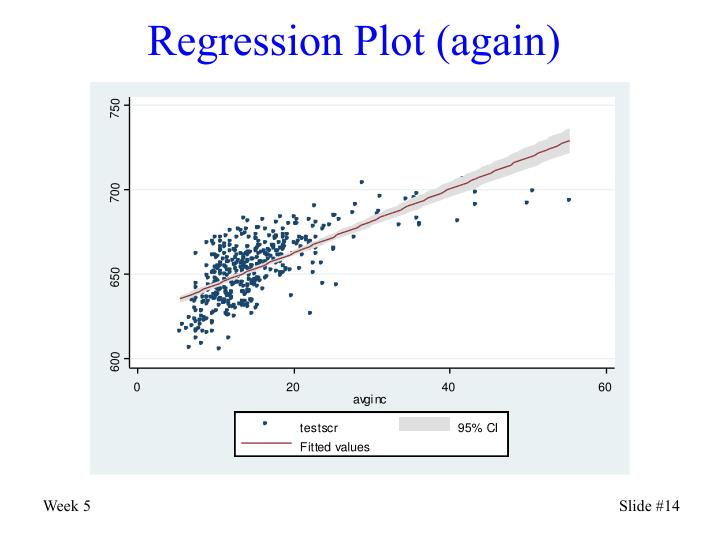 Regression Plot (again)