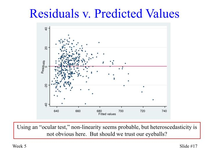 Residuals v. Predicted Values