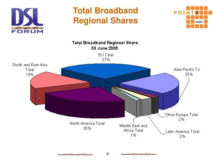 Total Broadband