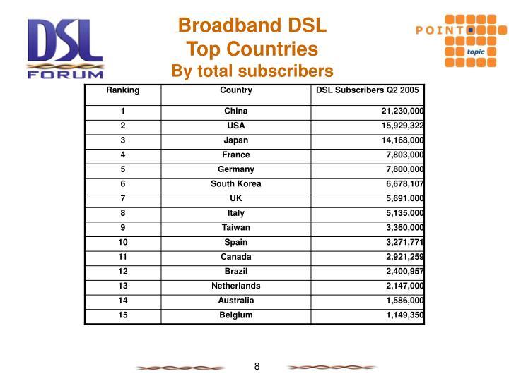 Broadband DSL