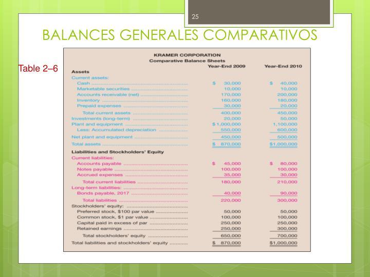 BALANCES GENERALES COMPARATIVOS