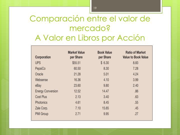 Comparación entre el valor de mercado?