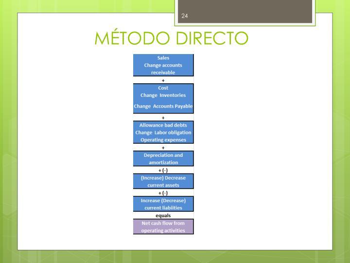 MÉTODO DIRECTO