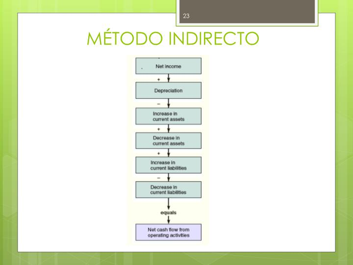 MÉTODO INDIRECTO