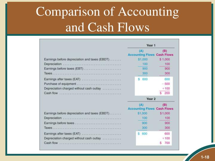 Comparison of Accounting
