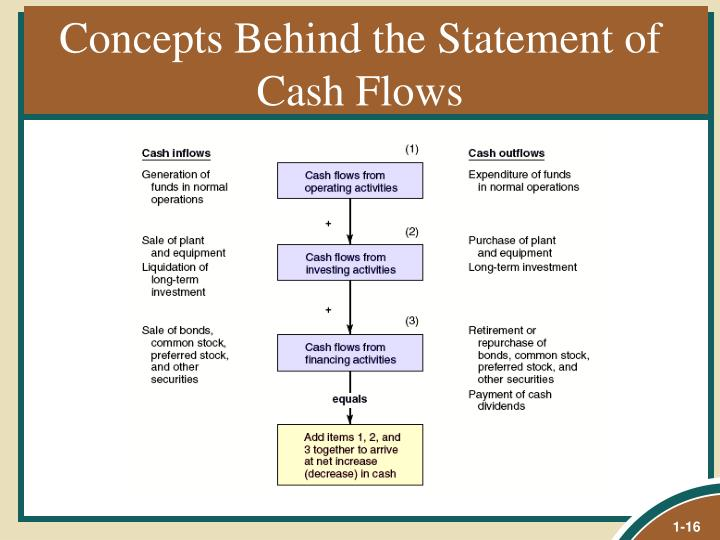 Concepts Behind the Statement of Cash Flows