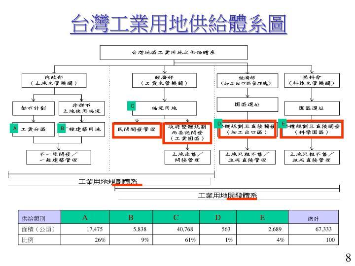 台灣工業用地供給體系圖