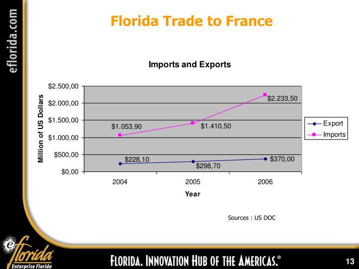 Florida Trade to France