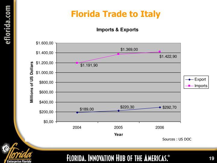 Florida Trade to Italy