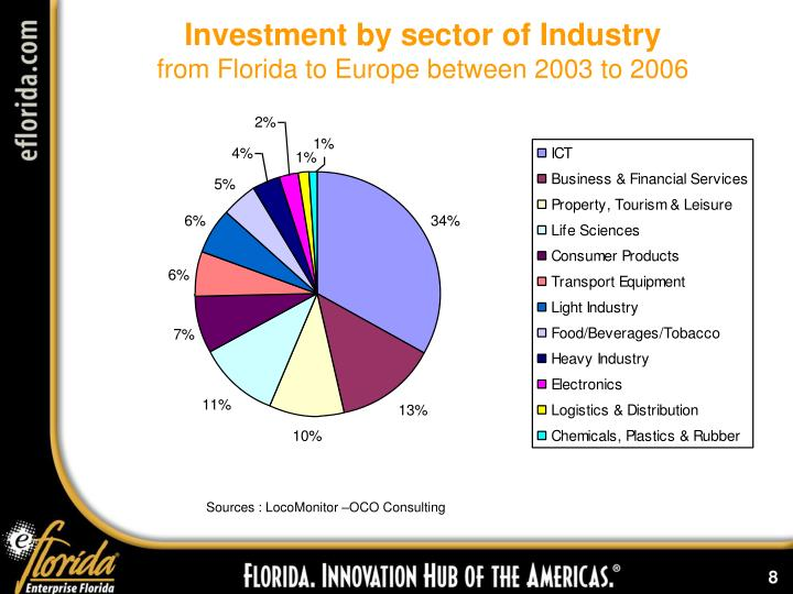 Investment by sector of Industry