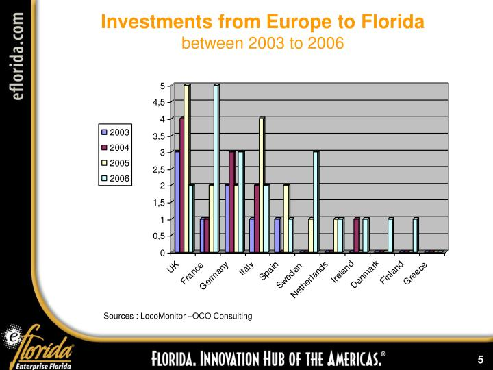 Investments from Europe to Florida