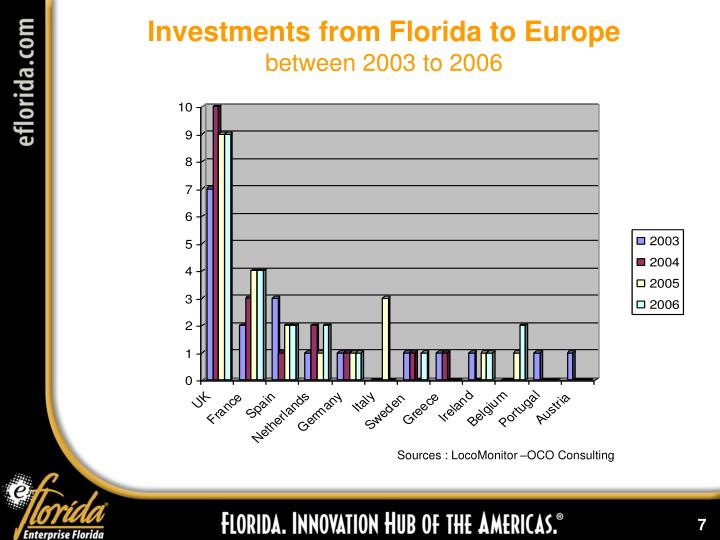 Investments from Florida to Europe
