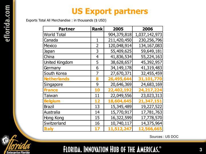 US Export partners