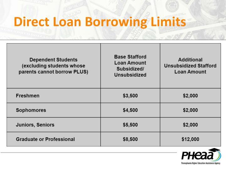 Direct Loan Borrowing Limits