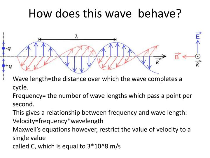 How does this wave  behave?