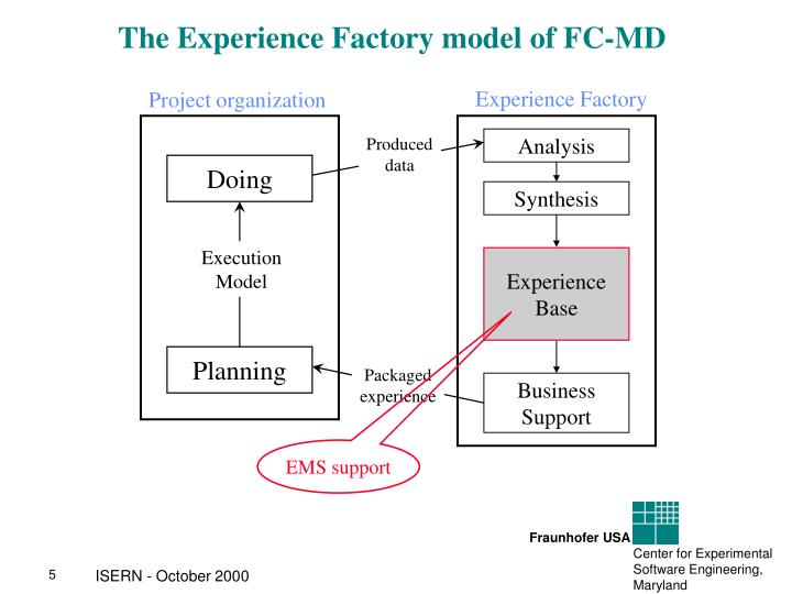 The Experience Factory model of FC-MD