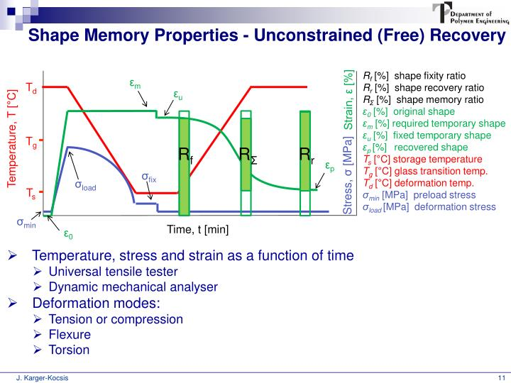 Shape Memory Properties - Unconstrained (Free) Recovery
