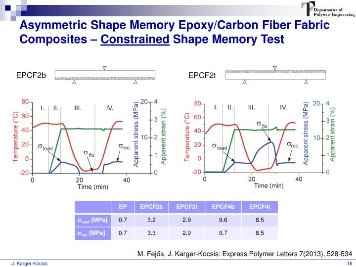 Asymmetric Shape Memory Epoxy/Carbon Fiber Fabric Composites –