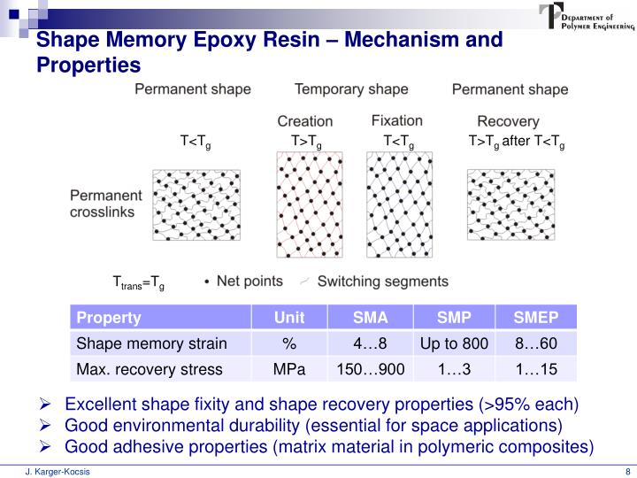 Shape Memory Epoxy Resin – Mechanism and Properties
