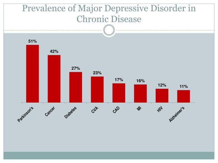 Prevalence of Major Depressive Disorder in Chronic Disease
