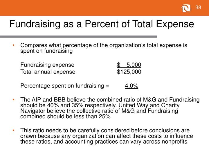 Fundraising as a Percent of Total Expense