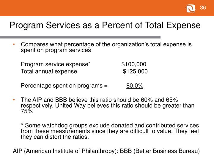 Program Services as a Percent of Total Expense