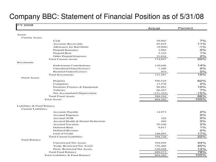 Company BBC: Statement of Financial Position as of 5/31/08
