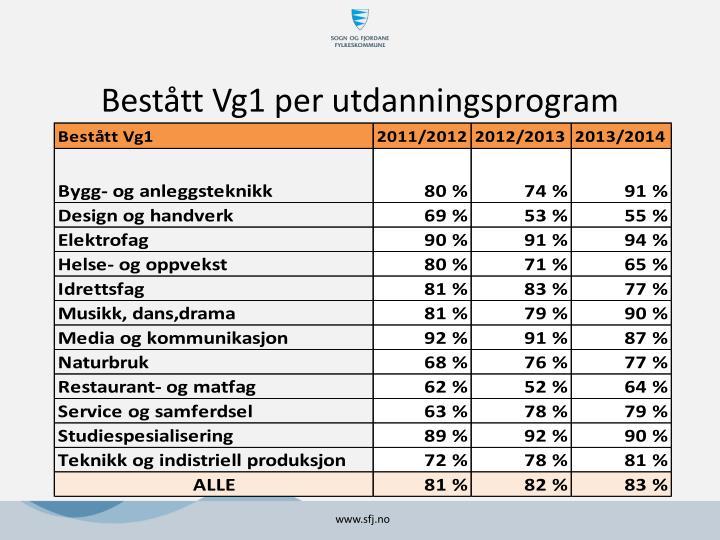 Bestått Vg1 per utdanningsprogram