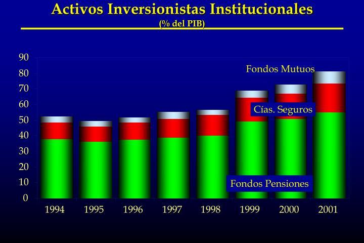Activos Inversionistas Institucionales