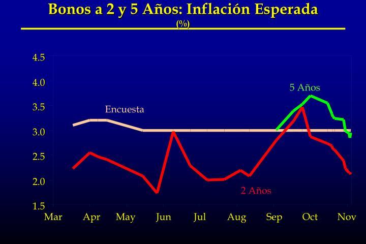 Bonos a 2 y 5 Años: Inflación Esperada